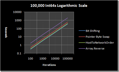 100,000 Int64s graphed on a logarithmic scale