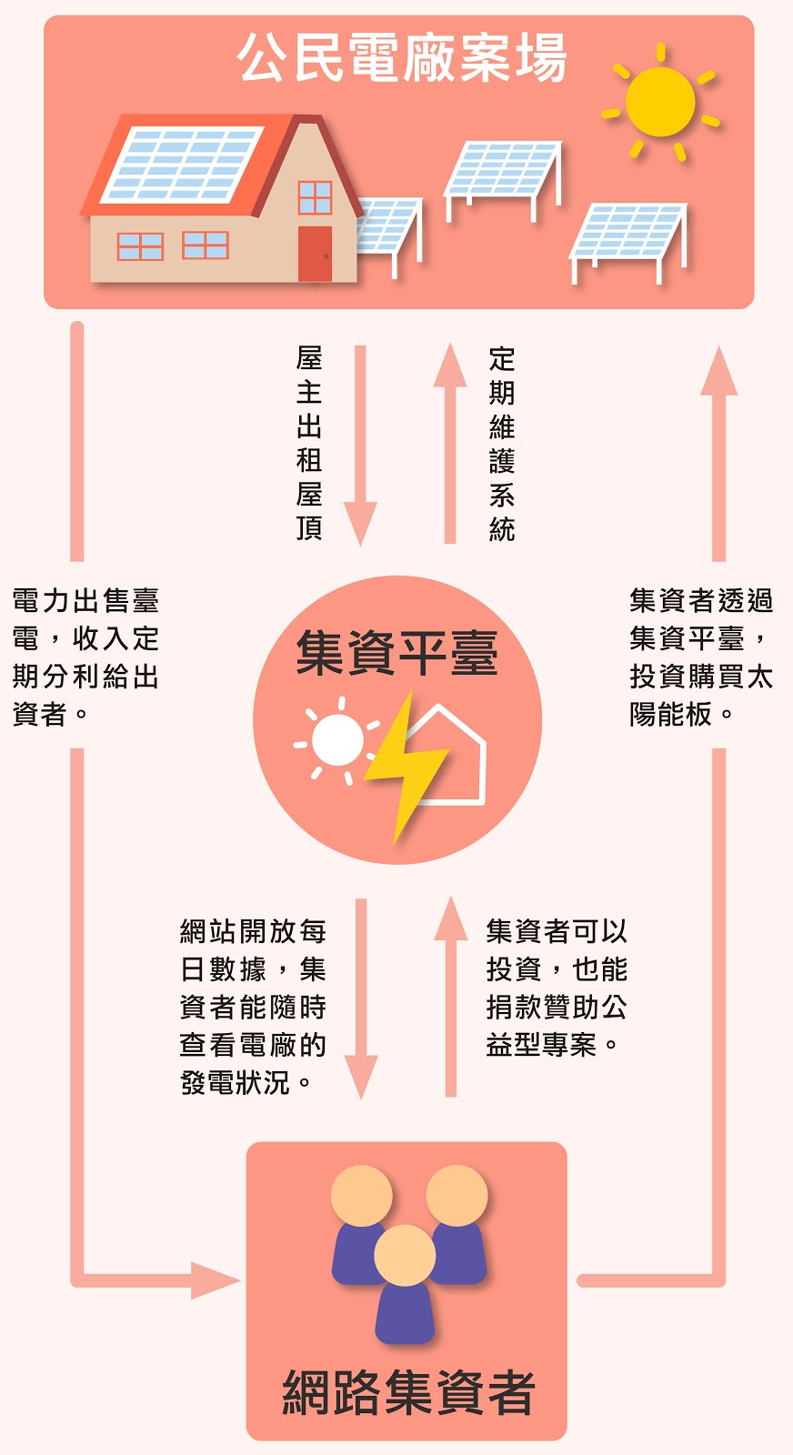 資料來源│陽光伏特家 圖片重製│林洵安