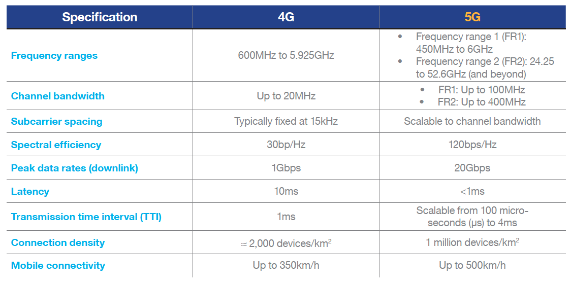 Table 1: 4G Versus 5G Specifications. Source: Mouser