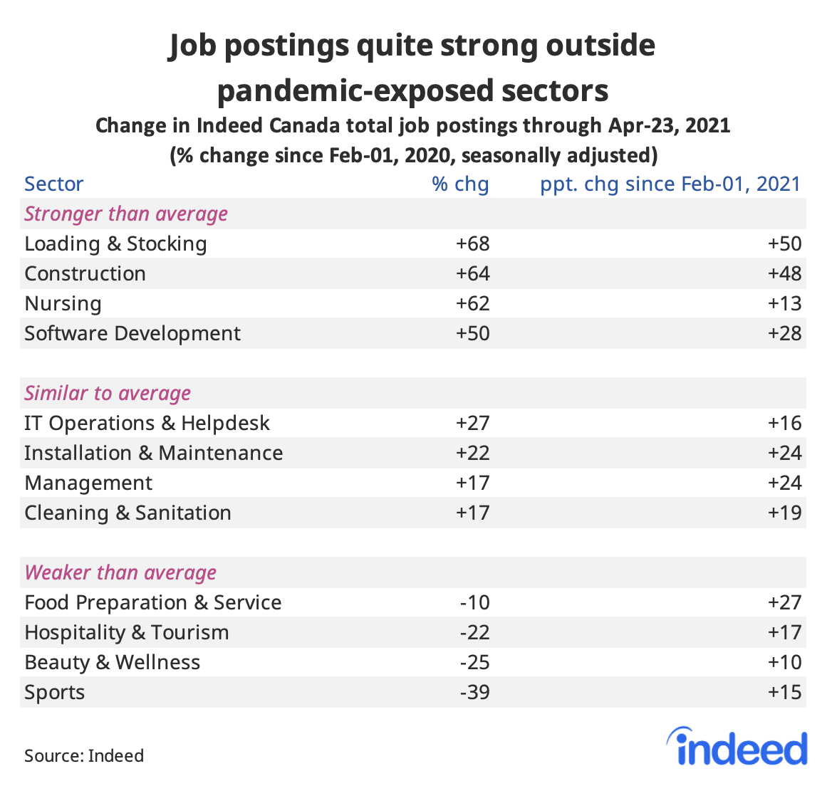 """Table titled """"Job postings quite strong outside pandemic-exposed sectors."""""""