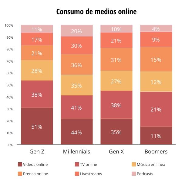Consumo de medios online Covid-19