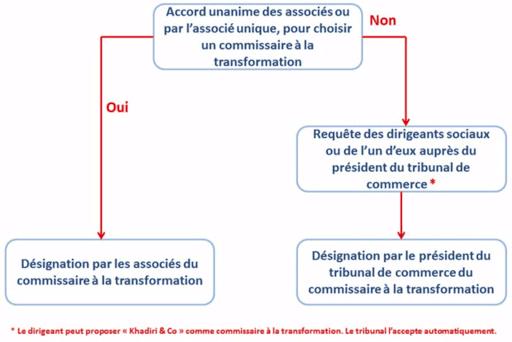 Schemat de transformation juridique