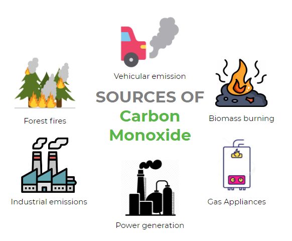 Different sources of Carbon monoxide include vehicles, forest fires, industries, power, biomass, gas