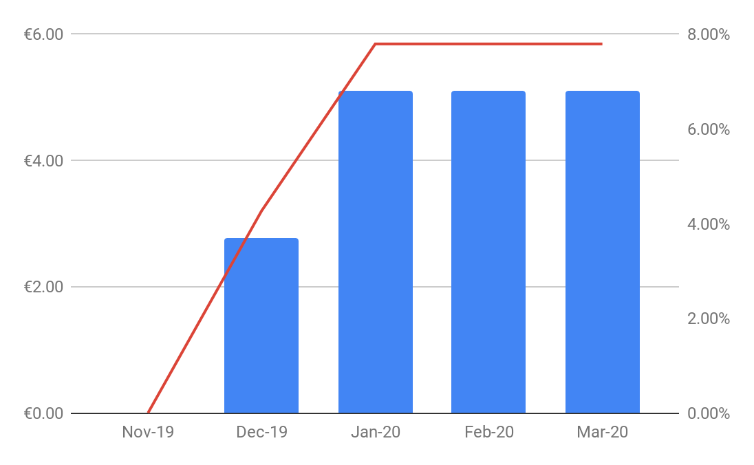 March Monthly Report - EstateGuru
