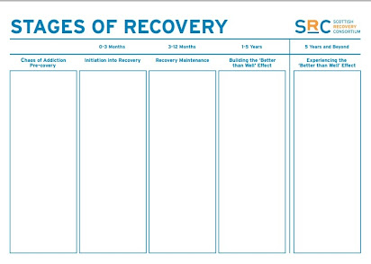 Smart Recovery Tool Chest And Homework