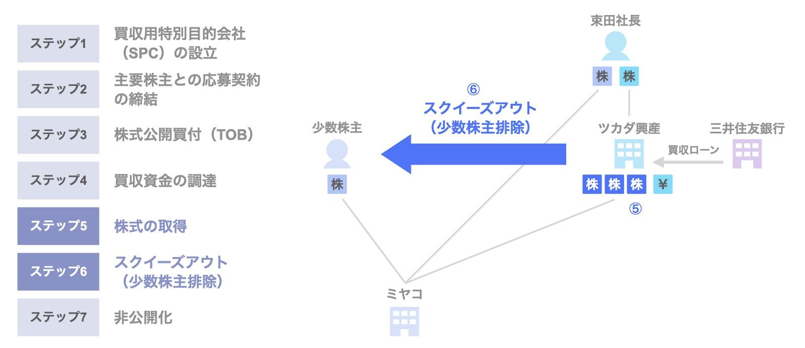 ミヤコのMBOによる非公開化のスキーム5,6