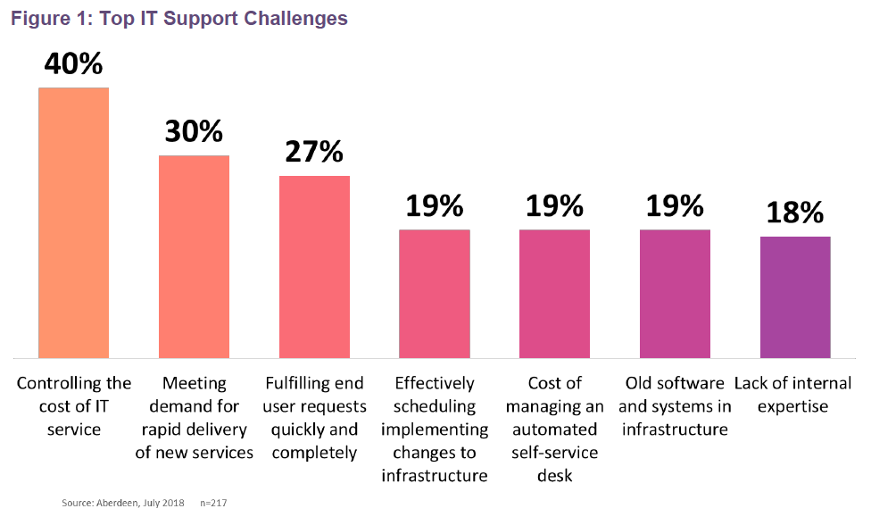 Figure 1: Top IT Support Challenges. Source: Aberdeen Group