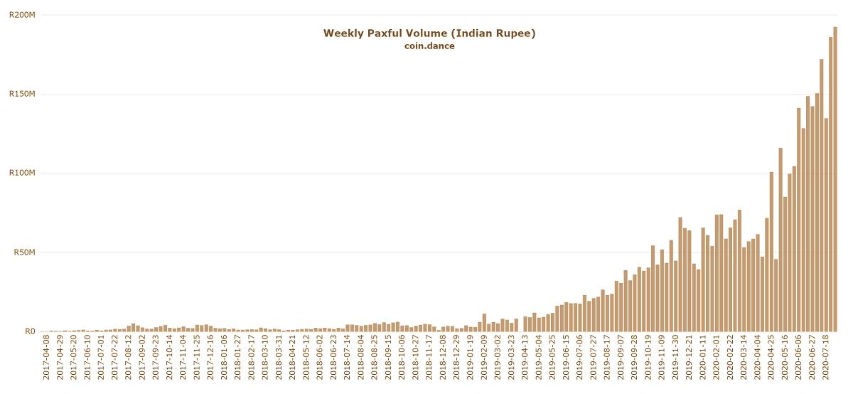 Volume semanal de negociação de Bitcoin na Paxful (em rúpias indianas).