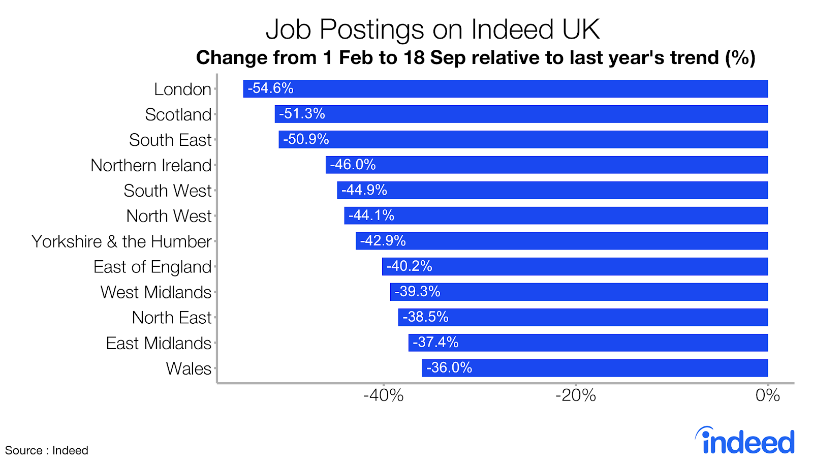 Bar graph showing job postings on Indeed UK