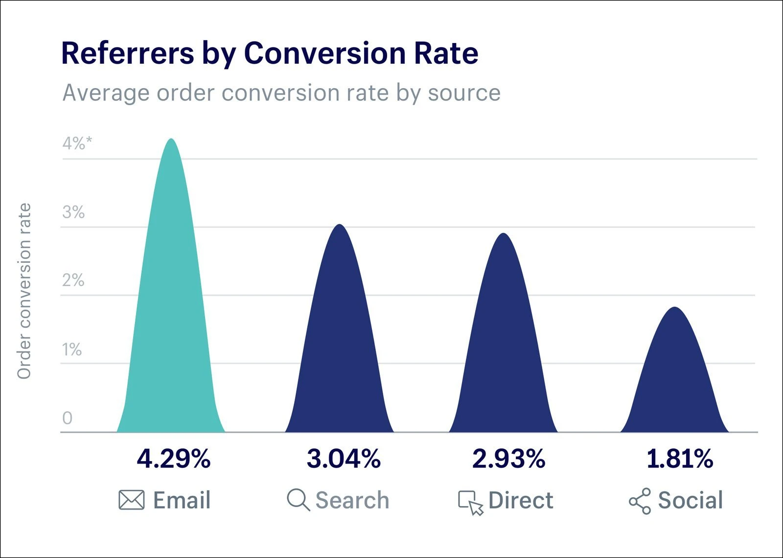 Graph comparing conversion rate of several marketing channels used to promote Shopify store sales