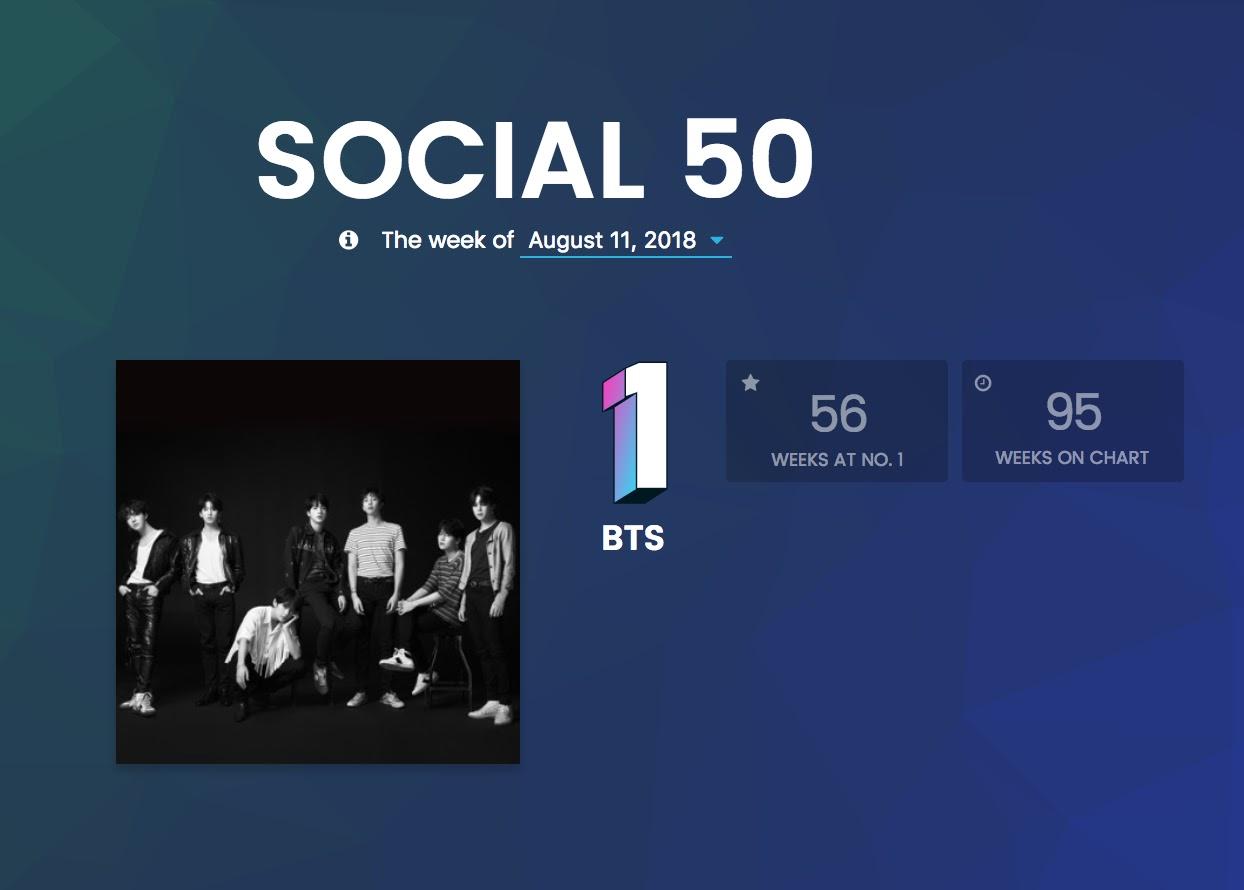 billboard social 50 bts