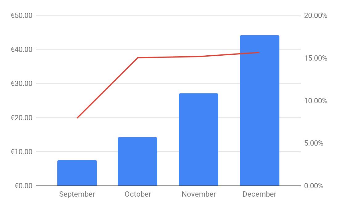 passive income december 2019 crowdestor
