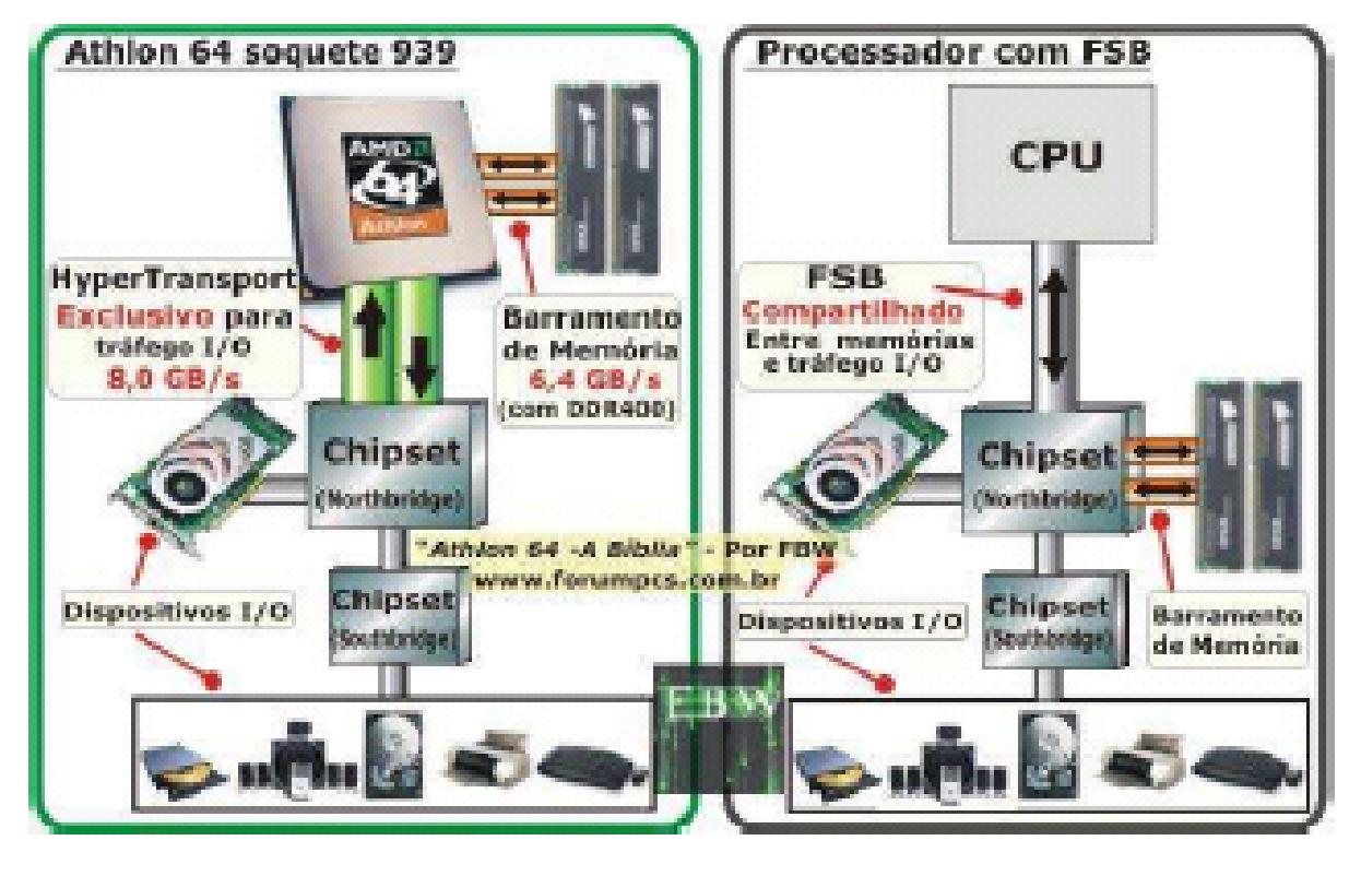 Hardware do Processador