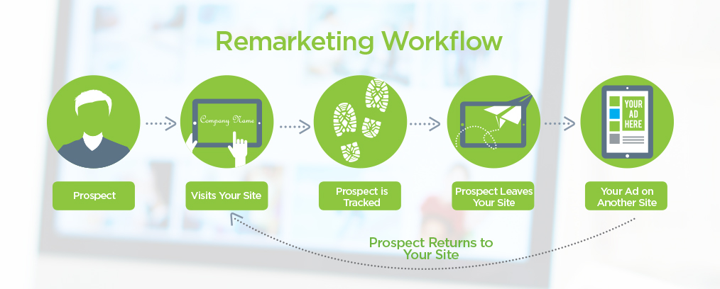 remarketing workflow for video ads