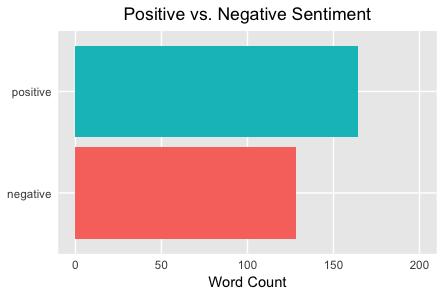 More Positive Sentiments