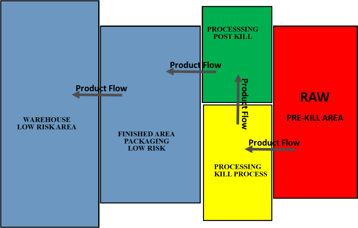 a typical color coding system is shown here and the various zones are  described as follows: