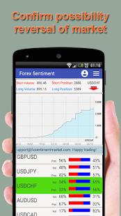 Forex market sentiment data