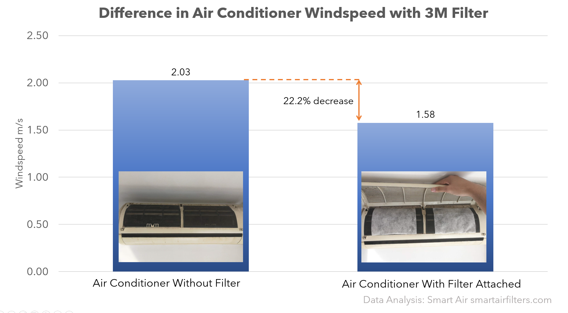 3M air conditioner filter winds peed with filter