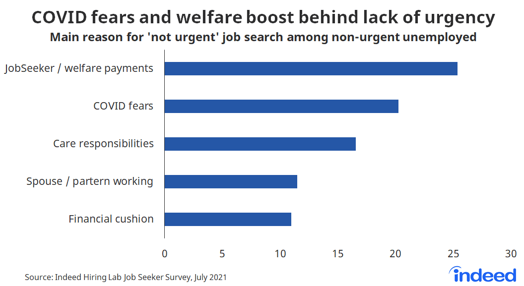 """Bar chart titled """"COVID fears and welfare boost behind lack of urgency."""""""