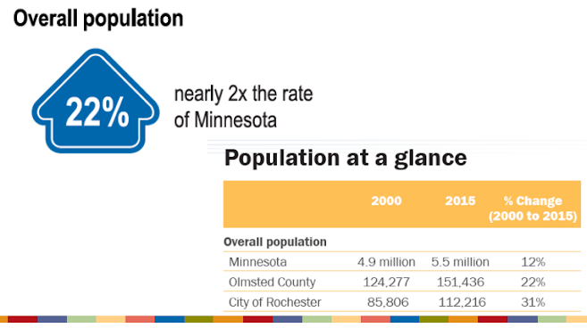 <a href = 'http://dashboard.dmcbeam.org/focus-topics/dashboards/rochester-olmsted-compass-point-2016' target='_blank' >Population Growth</a>