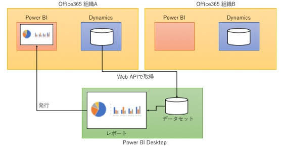 PowerBIレポートを別組織へ移行する