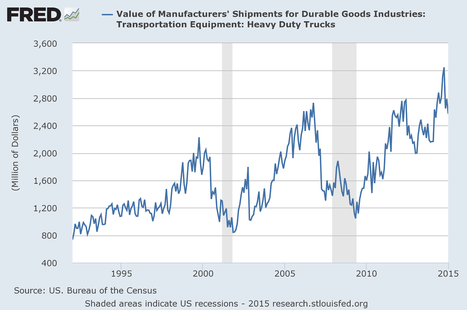 Transportation shipments value durable goods.png