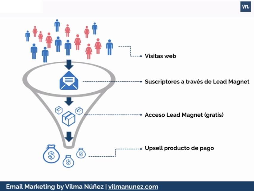 embudo de conversión para captar clientes potenciales (lead magnets)