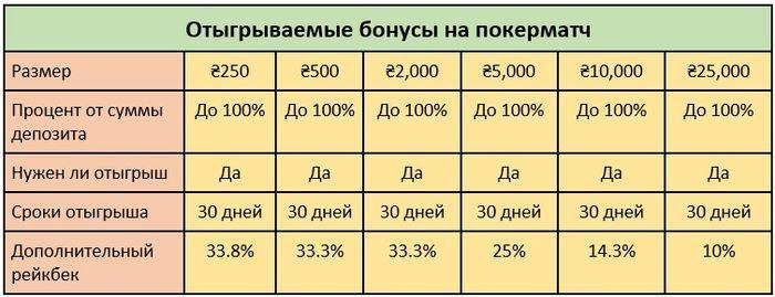 Характеристики отыгрываемых бонусов PokerMatch