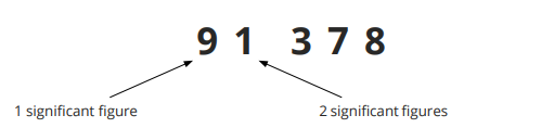 Rounding to 2 significant figures step 1