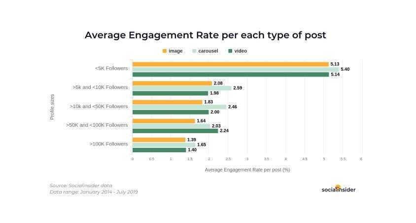 Популярность профиля определенного бренда в Инстаграме оказывает большое влияние на ER, который получают его публикации