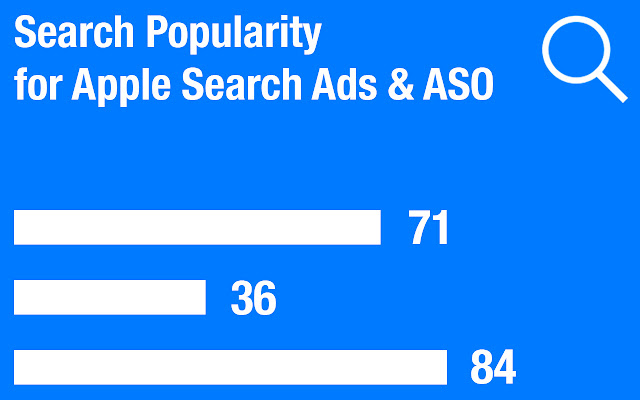 Apple Search Ads Search Popularity for ASO