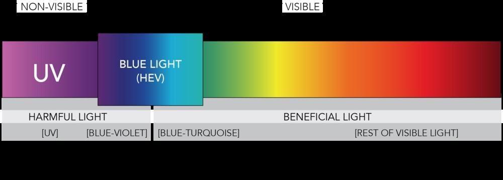 Chơi game không lo hại mắt với công nghệ giảm ánh sáng xanh của ASUS