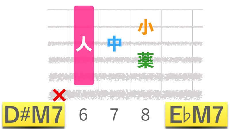 ギターコードD#M7ディーシャープメジャーセブン|E♭M7イーフラットメジャーセブンの押さえかたダイアグラム表