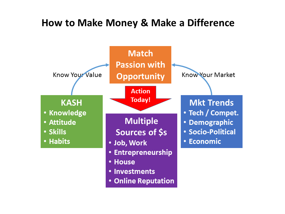 How to Make Money & Make a Difference