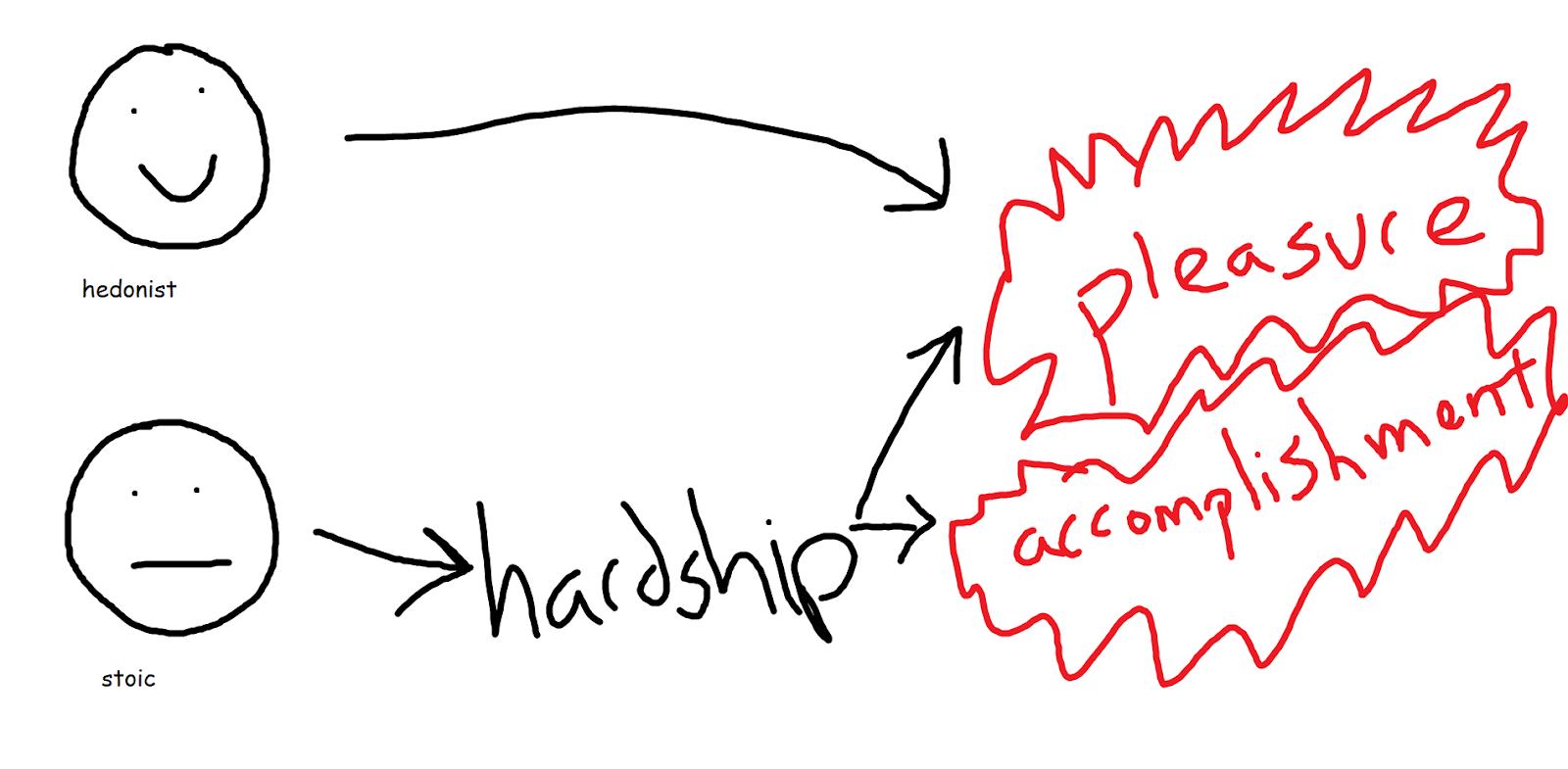 stoicism vs hedonism