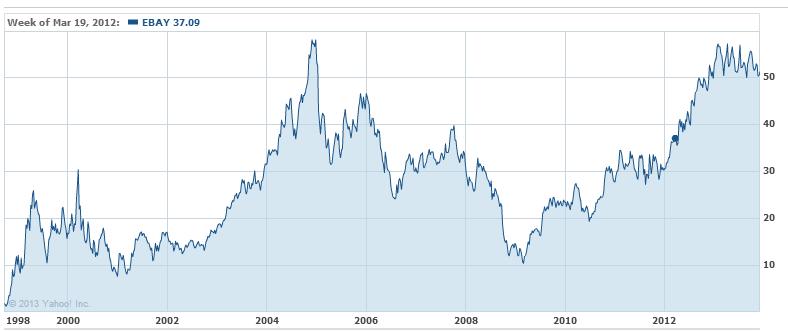 Ebay S Dividend Will Be Huge Nasdaq Ebay Seeking Alpha