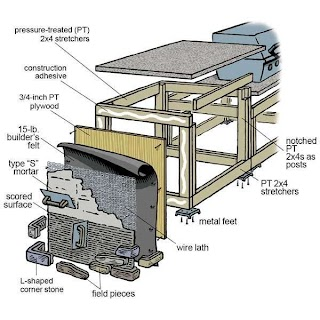 Framing an Outdoor Kitchen How to Build Homes Build Diy