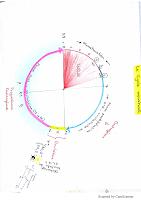 cycle menstruel resumé.pdf