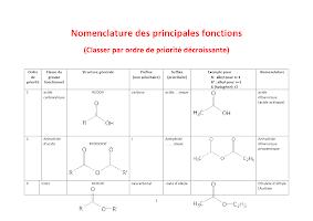 Nomenclature _Tableau de priorité_.docx