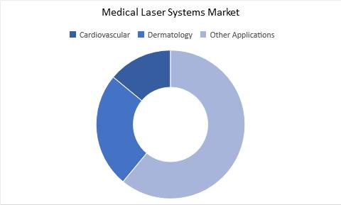 Medical Laser Systems Market