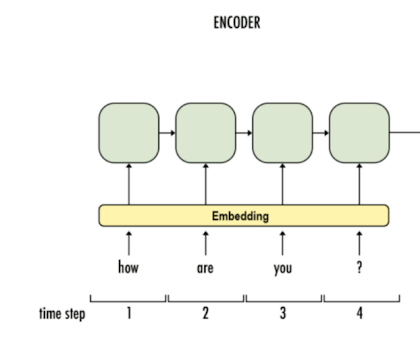 Encoder Layer taking input from embedding layer