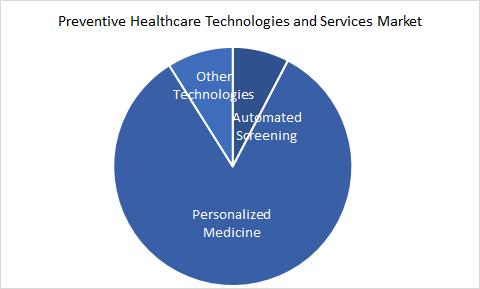 Preventive Healthcare Technologies and Services Market