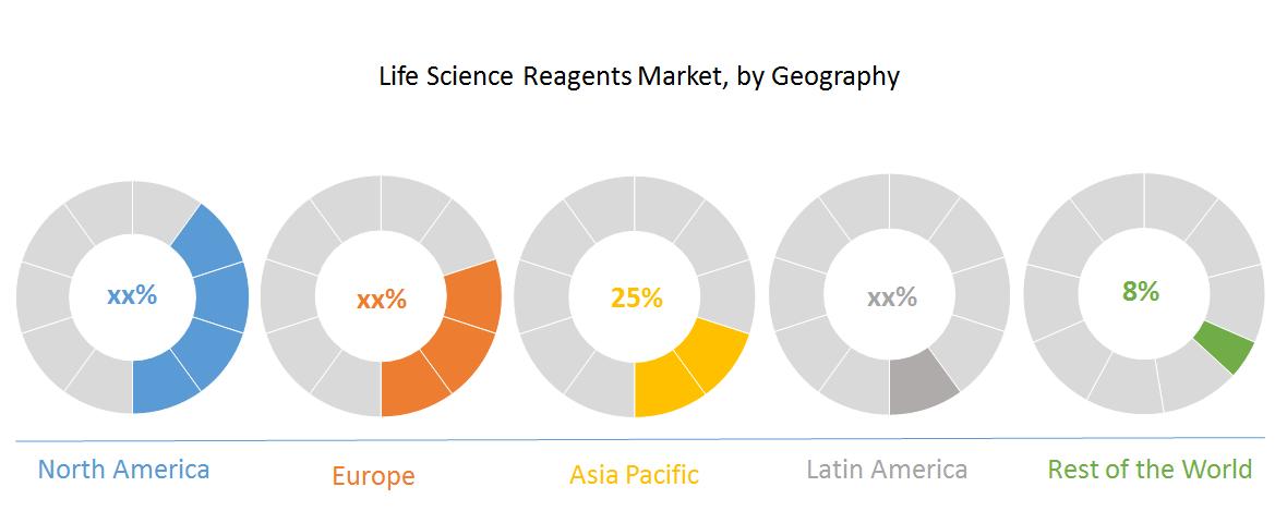 Life Science Reagents Market