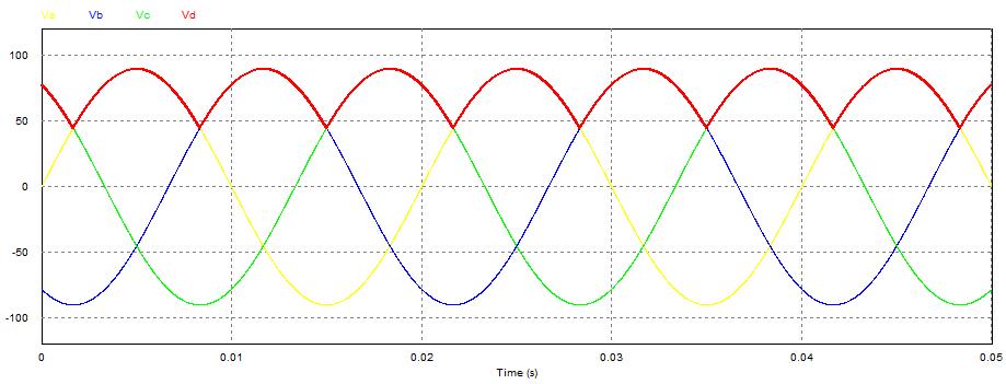 Dạng sóng điện áp trên tải của mạch chỉnh lưu không điều khiển 3 pha hình tia
