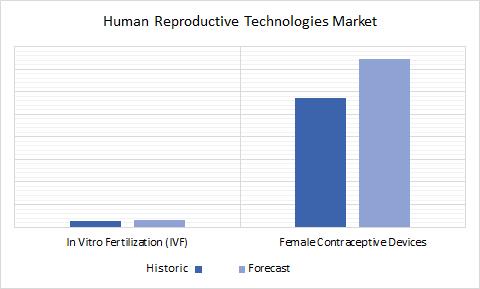 Human Reproductive Technologies Market