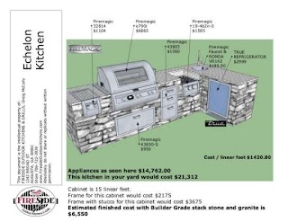 Outdoor Kitchen Cost Estimator Backyard Design Appliances Plans Patio Best The