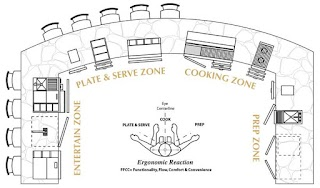 House Plans with Outdoor Kitchens Kitchen If Youre Planning a Larger