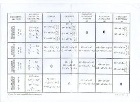 tableau recapitulatif thermodynamique.jpg
