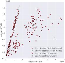 Fig.1, Model yield predictions (circles) vs simulations (squares).