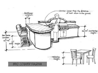 Outdoor Kitchen Height Standard S and Dimensions for Design The